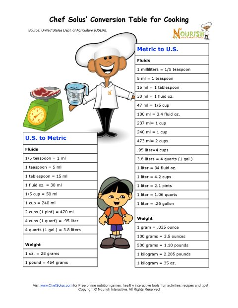 Metric Conversion Table for Cooking | Multi Cultural Cooking Network